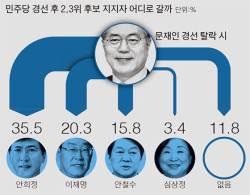 [단독] 안희정 탈락 땐 <!HS>안철수<!HE>·문재인에게 지지자 고루 분산