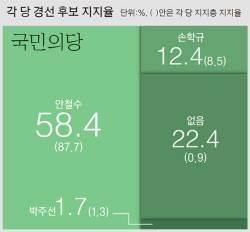 [단독] <!HS>안철수<!HE> : 손학규 58 : 12 … 국민의당 지지자 10명 중 9명 안 지지