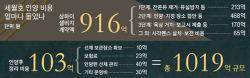 상하이샐비지 916억 + 인양 후 관리 103억 = 1019억 규모