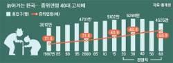빠르게 늙는 한국, 2060년엔 환갑 쯤 돼야 중간 연령층