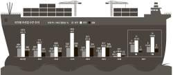 [<!HS>J<!HE> <!HS>report<!HE>] 보릿고개 넘고 있는 조선업계 … 대우조선 홀로서기 가능할까