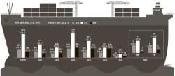 [J report] 보릿고개 넘고 있는 조선업계 … 대우조선 홀로서기 가능할까