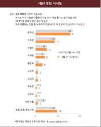 문재인 31% 안희정 17% <!HS>안철수<!HE> 10%…홍준표 6%