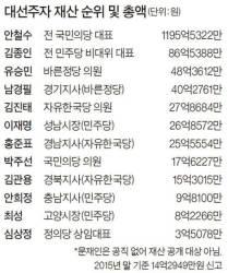 안희정 9억 <!HS>안철수<!HE> 1195억 홍준표 25억 이재명 26억