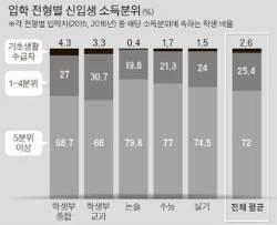 [단독] 합격자 중 저소득층 비율 살펴보니 … 학생부 > 정시 > 논술