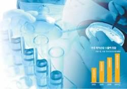 [혁신적 제약기업] 연구개발 자금력 든든 개방형 혁신 체질 튼튼 글로벌 신약 개발 선봉
