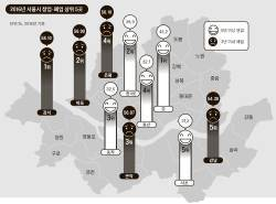[<!HS>J<!HE> <!HS>report<!HE>] 서울서 롱런하는 창업 아이템은 보육시설·편의점