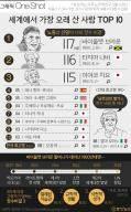 [ONE SHOT] 최장수 TOP 10  중 5명 일본…100세 이상 장수 비결은?