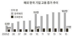 [<!HS>J<!HE> <!HS>report<!HE>] 규제에 막혀 … 고향이 그리워도 못 돌아오는 해외 한국기업들