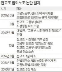 """전교조 합법화 무리한 추진 땐 역풍 … """"대법 판결 지켜봐야"""""""