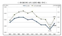 빈부격차 <!HS>박근혜<!HE> 정부 말년에 심해졌다...지니계수 등 2016년 소득분배지표 악화