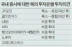 """UBS·노무라 """"한국 주식 더 사라"""""""