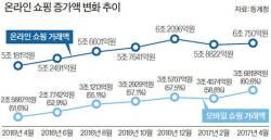 [뉴스 속으로] 반품한 B급 상품 파는 리퍼브 시장, 4년 새 10배 성장