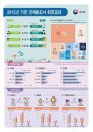 한국 기업 5년간 덩치 커졌지만…이익률은 뒷걸음질