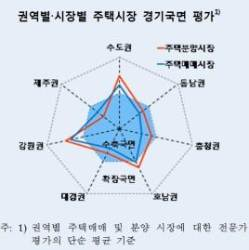 수도권·강원 확장 … 충청·경남은 수축