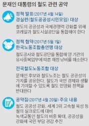[단독] <!HS>노무현<!HE>의 철도개혁 13년 … 문재인 정부서 뒤집나
