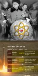 [김민석의 Mr. 밀리터리] 빨라지는 '북핵 시계' … 연말까지가 데드라인