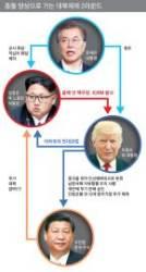 [김민석의 Mr. 밀리터리] 미국, 김정은을 어디까지 옥죄일까