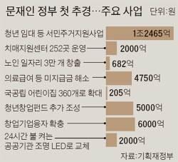 """[뉴스분석] 추석 전에 '마중물' 7조원 … """"연내 추경 효과 보긴 힘들 듯"""""""