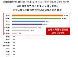 """""""서울 14개 대학 중 절반, 자연계 논·구술 고교과정 밖 출제"""""""