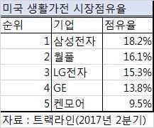미국 점유율 1위에도 영업익은 3분의 1 토막…삼성 가전에 무슨 일이?