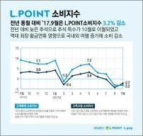롯데멤버스, 9월 L.POINT 소비지수 발표