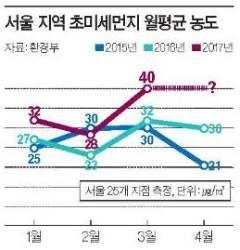 매년 독해지는 초미세먼지, 서울 3월 평균 3년 새 최고