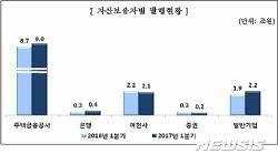 1분기 ABS 발행액 13.9조…전년比 3.2%↑
