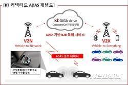 KT, 커넥티드카 사업 강화···운전자보조시스템 하반기 추진