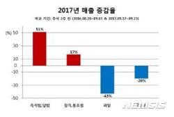 20대 '혼추족' 증가에···즉석밥·덮밥류·통조림 온라인 매출↑