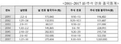 """""""올해 추석 연휴 해외 출국자, 작년 추석 3배"""""""