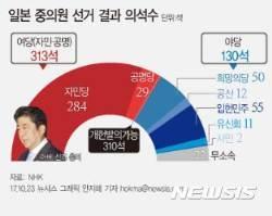 [그래픽]일본 중의원 선거 결과 의석수