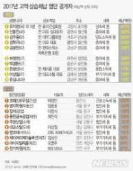 [그래픽]고액·상습체납 명단 공개…체납액 상위 10위