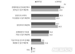 """부산시민 73%는 """"남북통일 필요하다""""고 생각"""