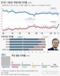 文대통령 지지율 67%…아이스하키 단일팀 여파에 6%p↓
