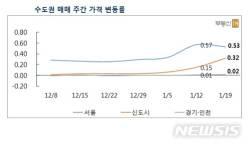 [아파트시세]<!HS>투기<!HE>단속 발표에 서울 아파트값 '주춤'…0.53%↑