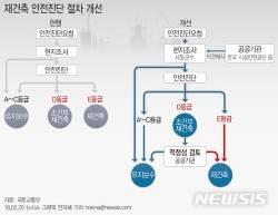 """국토부 """"재건축 새기준 적용해도 집값 안오른다"""""""