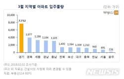 3월 전국 아파트 2만8000여<!HS>가구<!HE> 입주…전년比 39%↓