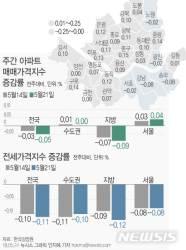 '재건축 부담금' 공포…강남4구 7주째 하락세