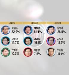 서울·경기·인천·PK 모두 지금 선거 땐 여당 압승