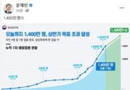 """文, 백신접종 목표 초과 소식에 """"1400만명!!!"""" 한 줄 환호"""