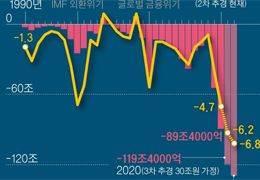 재정적자 규모·속도 '최악'···지표보니 살림 밑천 드러났다