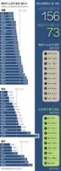 229개 시·군·구 중 156곳 '인구 지진' … 노인이 아이보다 많다
