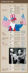 미국 독립 선언, 중국 공화국 선포 … 나라 생일기준 다 달랐다