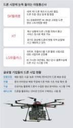 """19조원 드론 시장 … 통신사들 """"돈 된다"""" 속속 진출"""
