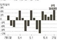 '재정 긴축으로 건전성 회복'에 베팅 … 글로벌 자금, 신흥시장 → 유럽 이동