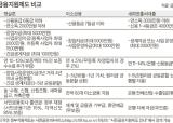 """""""햇살론 활용하고 한국이지론 통해 맞춤대출 고르세요"""""""