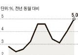 10월 생산자<!HS>물가<!HE> 5% 상승 … 22개월 만에 최고