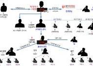 [사건파일] 불법 선물투자 사이트, 조직원의 경찰청 사칭 문자에 덜미