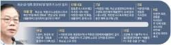 """정동춘 """"이완영 의원 보좌관이 청문회 전 불러서 만났다"""""""